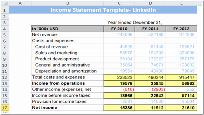 Cash Flow Analysis Example Excel Beautiful Learn How to Prepare A Cash Flow Statement Template In Excel