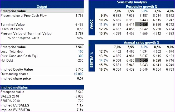 Cash Flow Analysis Example Excel Best Of 12 Discounted Cash Flow Template Excel Exceltemplates