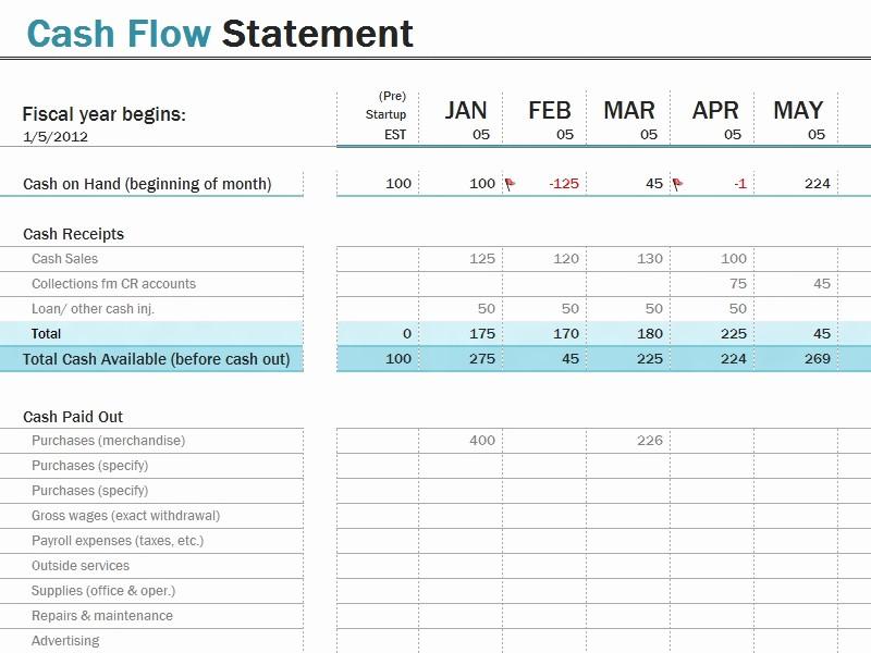 Cash Flow Analysis Example Excel Fresh Statement Cash Flows Template Beepmunk