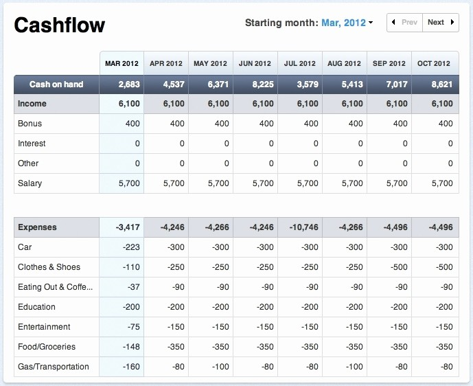Cash Flow Analysis Example Excel New Cash Flow forecast Template Beepmunk