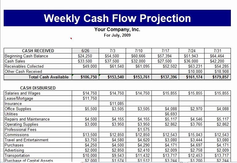 Cash Flow Budget Template Excel Beautiful Cash Flow Template