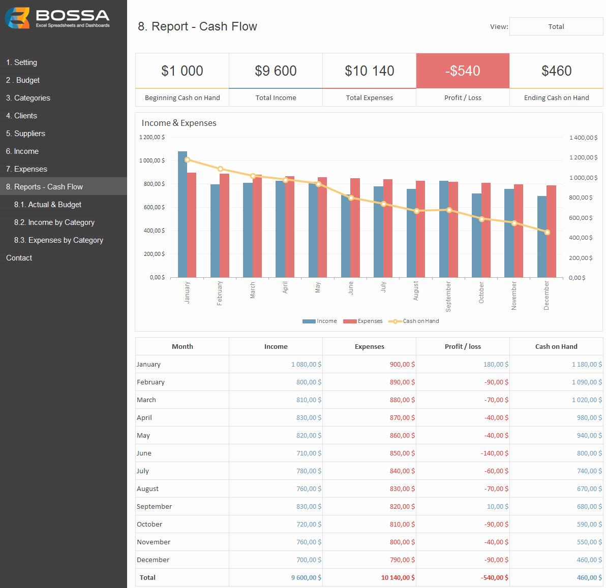 Cash Flow Budget Template Excel Best Of Business Finance Management Template Excel Bud & Cash