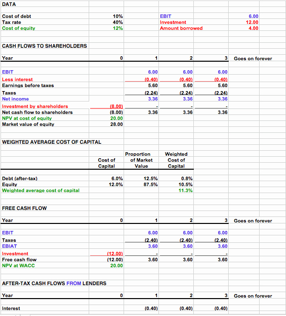 Cash In Cash Out Template New Free Cash Flow Template for Numbers