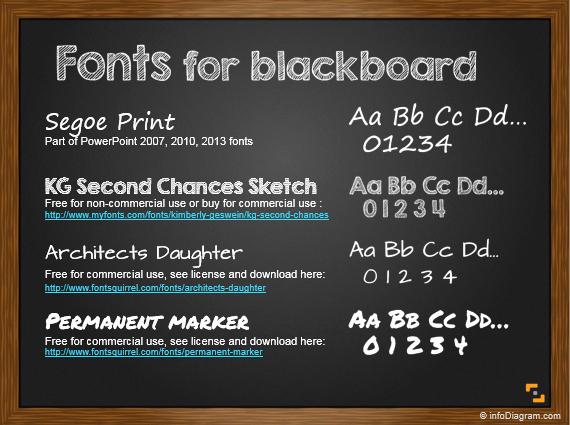 Chalkboard Powerpoint Template Free Download Lovely 4 Handwritten Fonts for Blackboard Ppt Slide Design