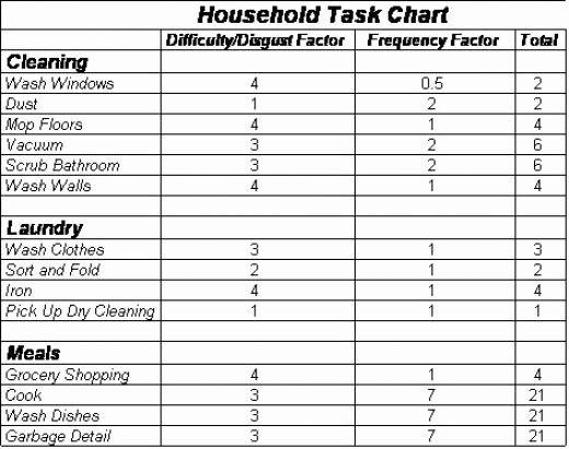 Chore List Template for Adults Fresh 10 Best Of Adult Household Chore Charts Chore