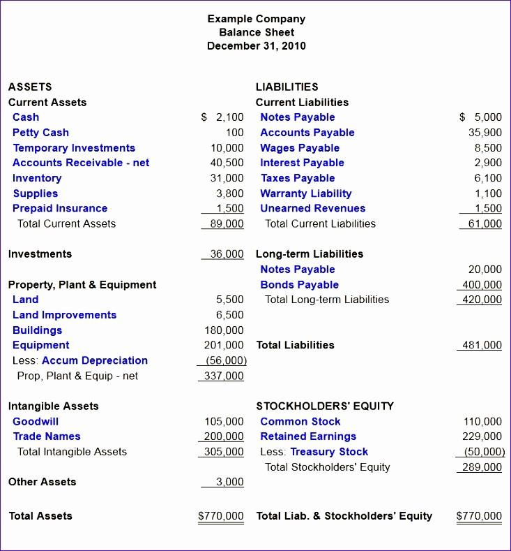 Classified Balance Sheet Template Excel Best Of Classified Balance Sheet Template Excel Ewrse Awesome 4
