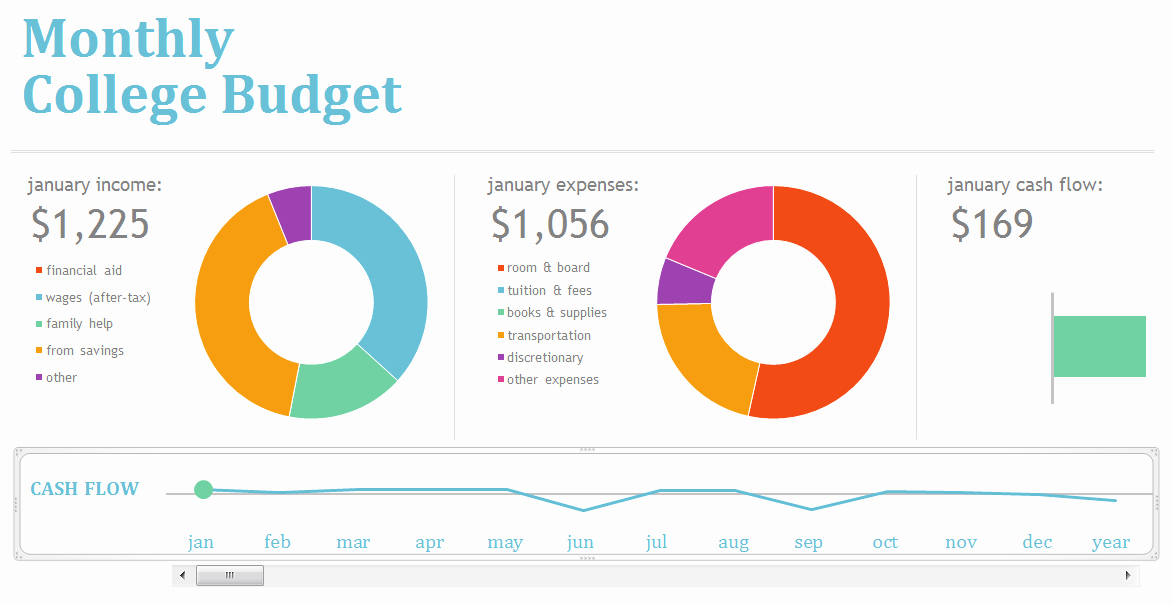 College Student Monthly Budget Example Awesome Monthly College Excel Bud