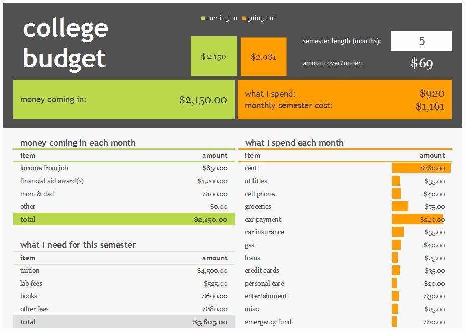 College Student Monthly Budget Example Lovely College Bud Planner Template – Starters