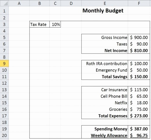 College Student Monthly Budget Example Lovely Personal Finance Advice for College Students
