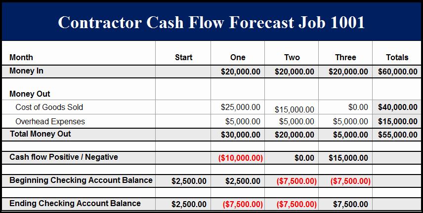 Construction Cash Flow Projection Template Beautiful Construction Job Cash Flow Example