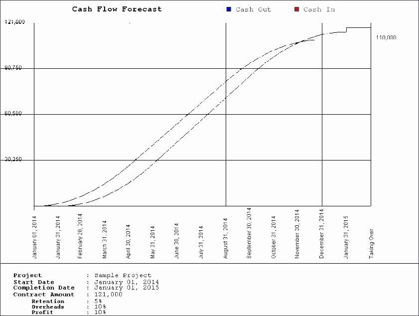 Construction Cash Flow Projection Template Best Of Construction Cash Flow forecast Template Excel Pro Example
