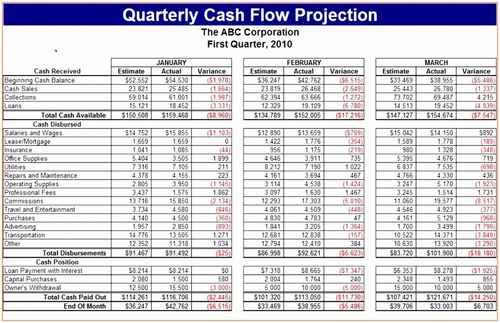 Construction Cash Flow Projection Template Elegant 10 Construction Project Cash Flow Template Utaet