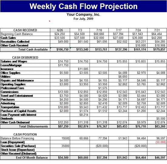 Construction Cash Flow Projection Template Fresh Cash Flow forecast Template Beepmunk