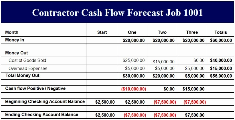 Construction Cash Flow Projection Template Luxury 6 Construction Cash Flow Projection Template Ttytt