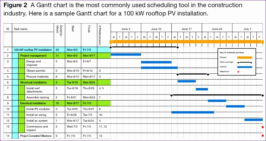 Construction Project Schedule Template Excel Elegant 7 Project Management Work Plan Template Excel