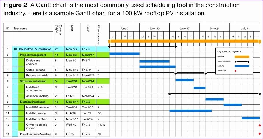Construction Project Schedule Template Excel Elegant 7 Project Management Work Plan Template Excel