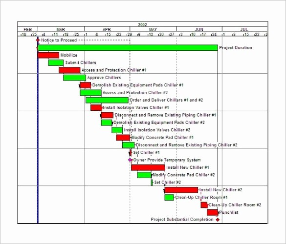 Construction Project Schedule Template Excel Lovely Residential Construction Schedule Template Excel