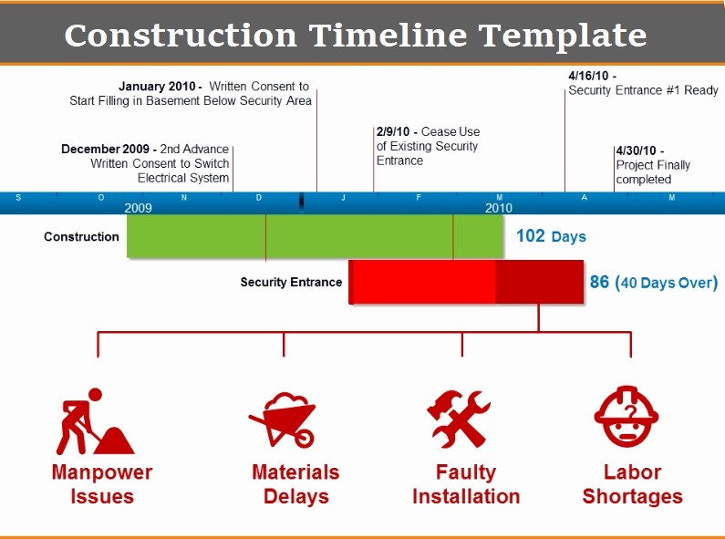 Construction Timeline Template Excel Free Awesome Construction Timeline Templates