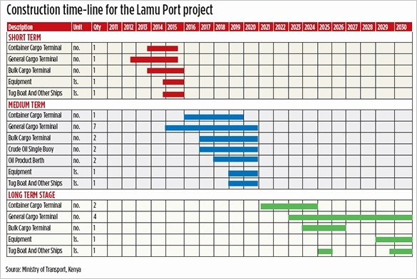 Construction Timeline Template Excel Free Awesome Schedule Timeline Template Excel