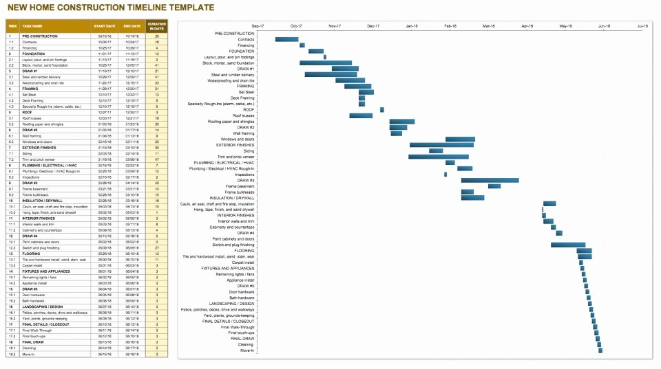 Construction Timeline Template Excel Free Best Of Construction Timeline Template Collection