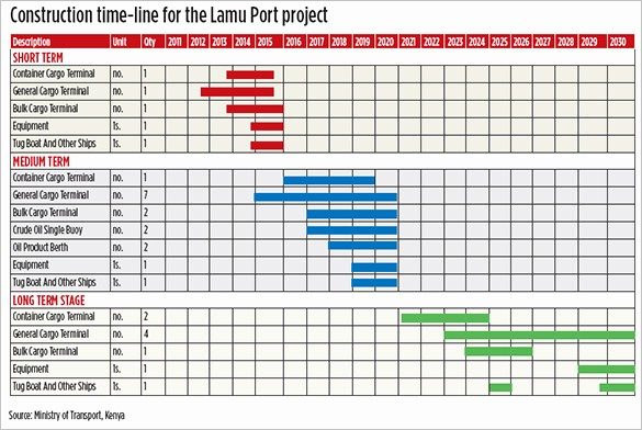 Construction Timeline Template Excel Free Elegant 5 Construction Timeline Templates Doc Excel