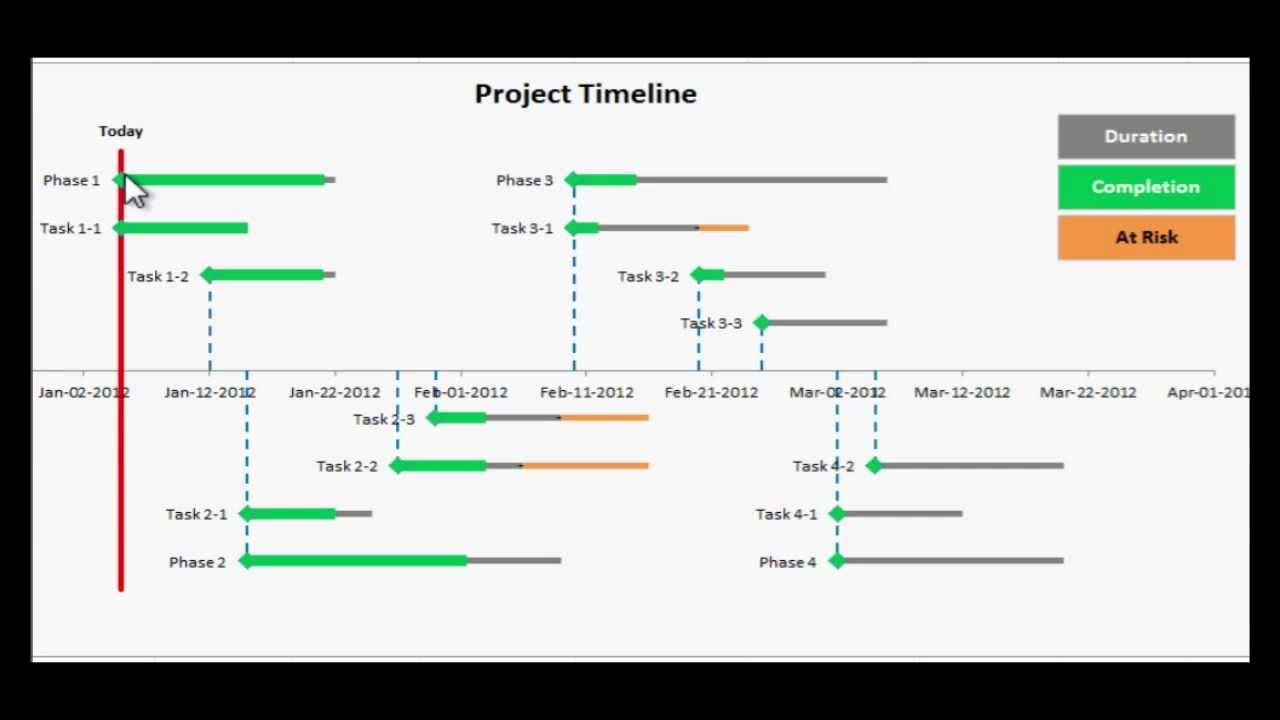 Construction Timeline Template Excel Free Inspirational Excel Project Timeline Step by Step Instructions to Make