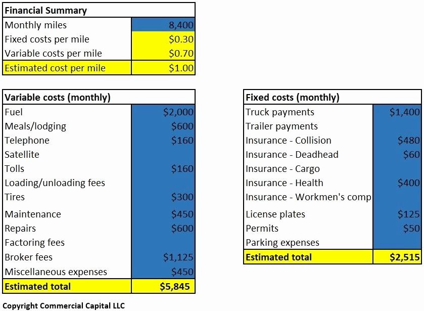 Cost Per Mile Calculator Excel Unique Gas Expense Per Mile Gas Mileage Log and Mileage