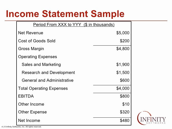 Create An Income Statement Online Awesome Financials Creating Projections