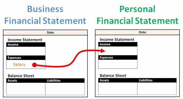 Create An Income Statement Online Awesome the Ultimate Guide to Creating Your Personal Financial