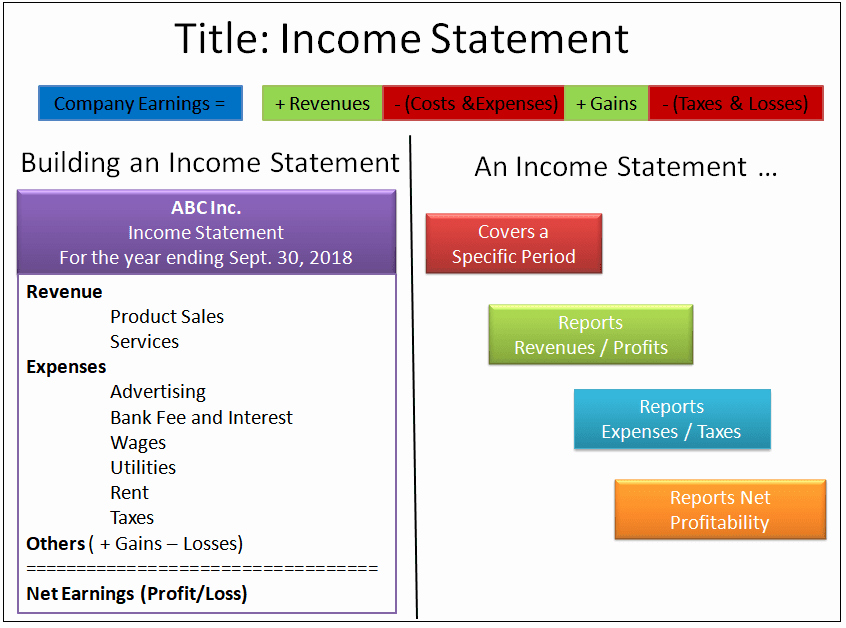 Create An Income Statement Online Elegant How to Create A Basic Financial Model An Entrepreneur's Guide