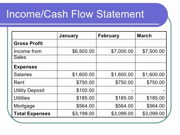 Create An Income Statement Online Fresh M7 L2 Creating the In E Statment for Your Business Plan