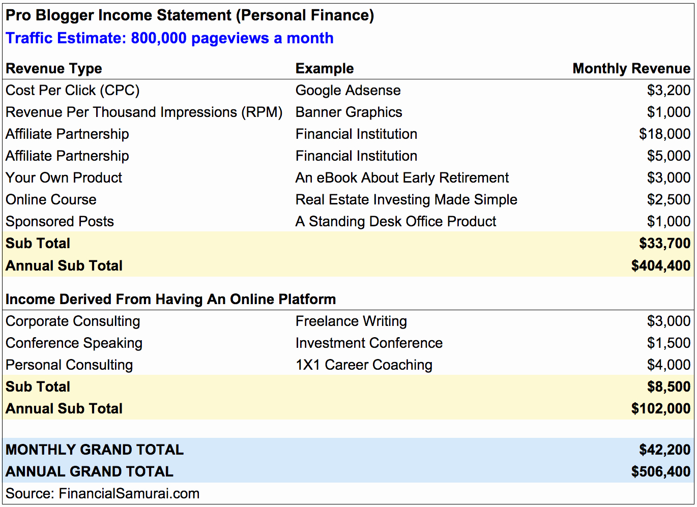 Create An Income Statement Online Lovely Blogging for A Living How Much Can You Really Make Line