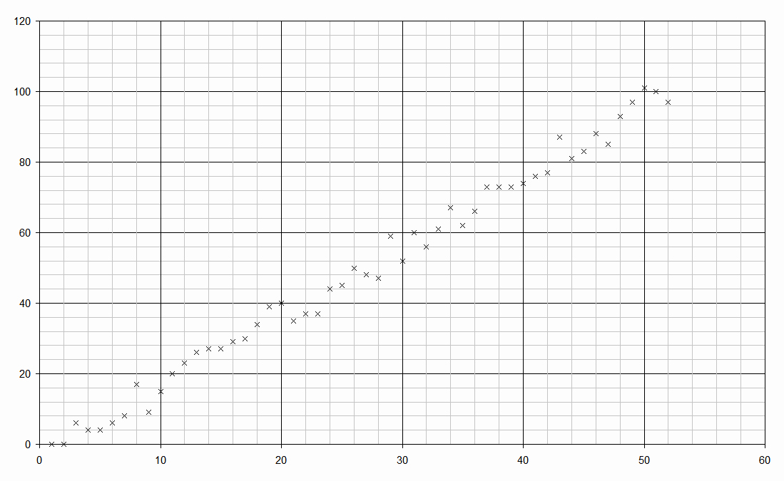 Create Graph Paper In Excel Inspirational Graph Paper In Excel 2013 Creating A Logarithmic Sieve