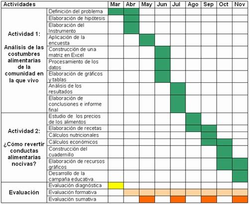 Cronogramas De Actividades En Excel New Planificación De Proyectos De Espectáculos Y eventos Pfr