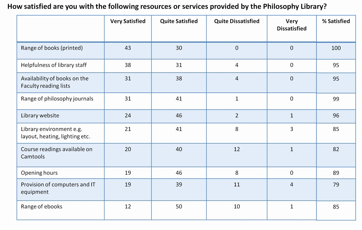 Customer Satisfaction Survey Template Word Elegant Customer Satisfaction Survey Template Word