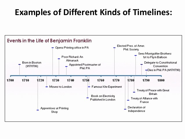 Day Of event Timeline Template Inspirational Timeline Examples
