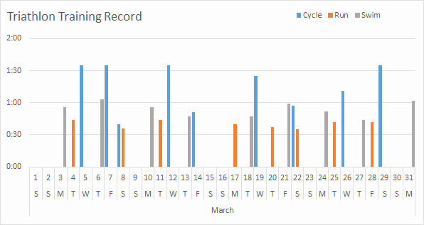 Days Of the Week Horizontal Beautiful Display Missing Dates In Excel Pivottables • My Line