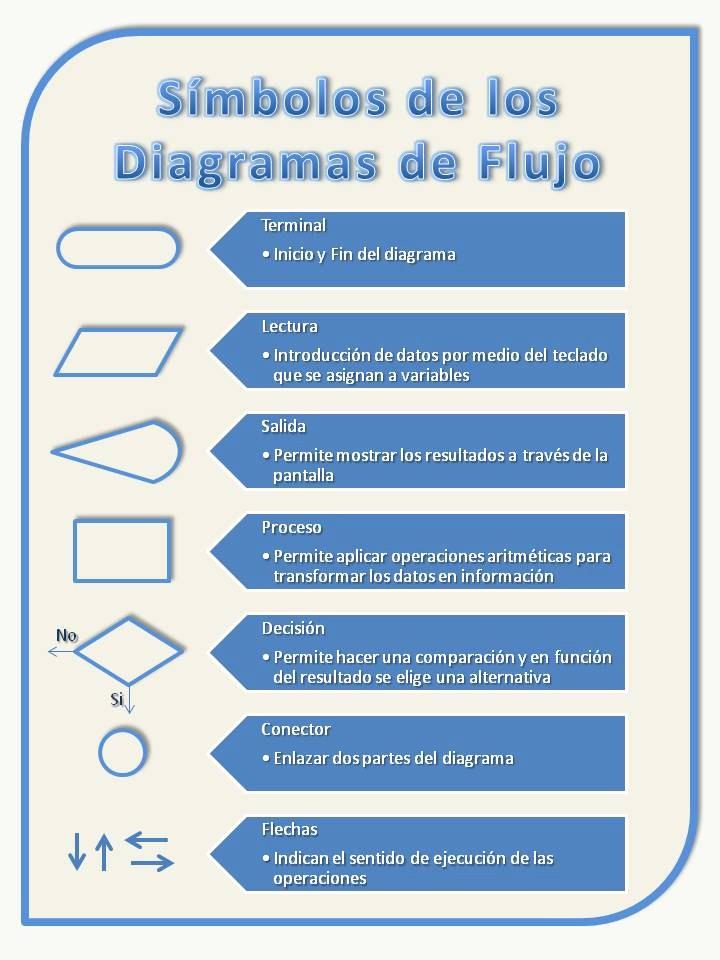 Diagramas De Flujo En Excel Awesome Blog De Tatiana Encalada Los Diagramas De Flujo En Excel