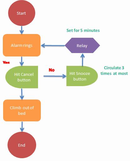 Diagramas De Flujo En Excel Awesome ¿cómo Crear Un Diagrama De Flujo En Excel