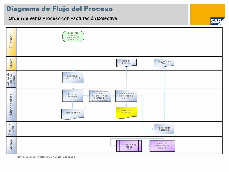 Diagramas De Flujo En Excel Beautiful Escenario Resumen – 1 Objetivo Y Ventajas Objetivo