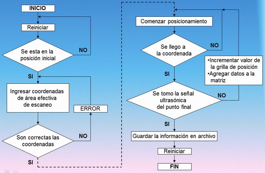 Diagramas De Flujo En Excel Best Of Esquema De Tiempos De Las Señales De Pwm Muestra Se Le
