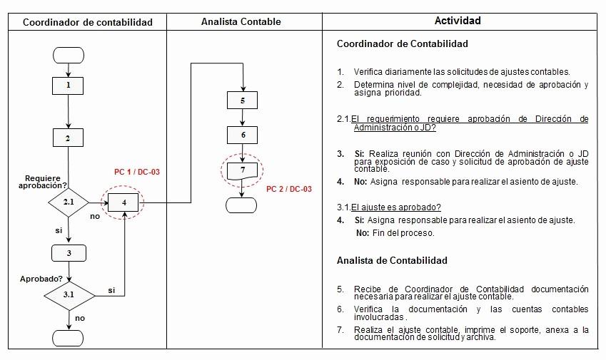 Diagramas De Flujo En Excel Best Of Narrativas Flujogramas Indicadores Y Su Control