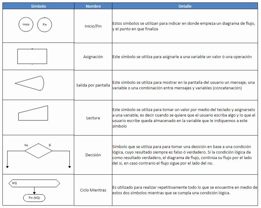 Diagramas De Flujo En Excel Elegant Simbolos Diagrama De Flujo Seonegativo