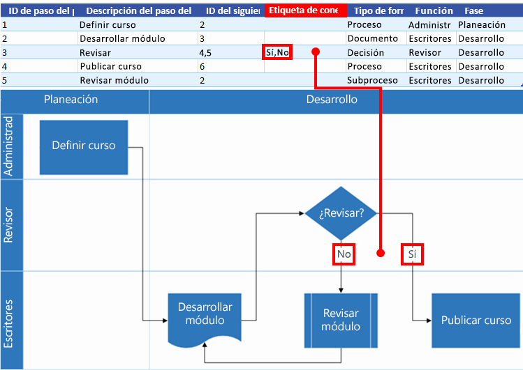 Diagramas De Flujo En Excel Fresh Crear Un Diagrama Del Visualizador De Datos Visio