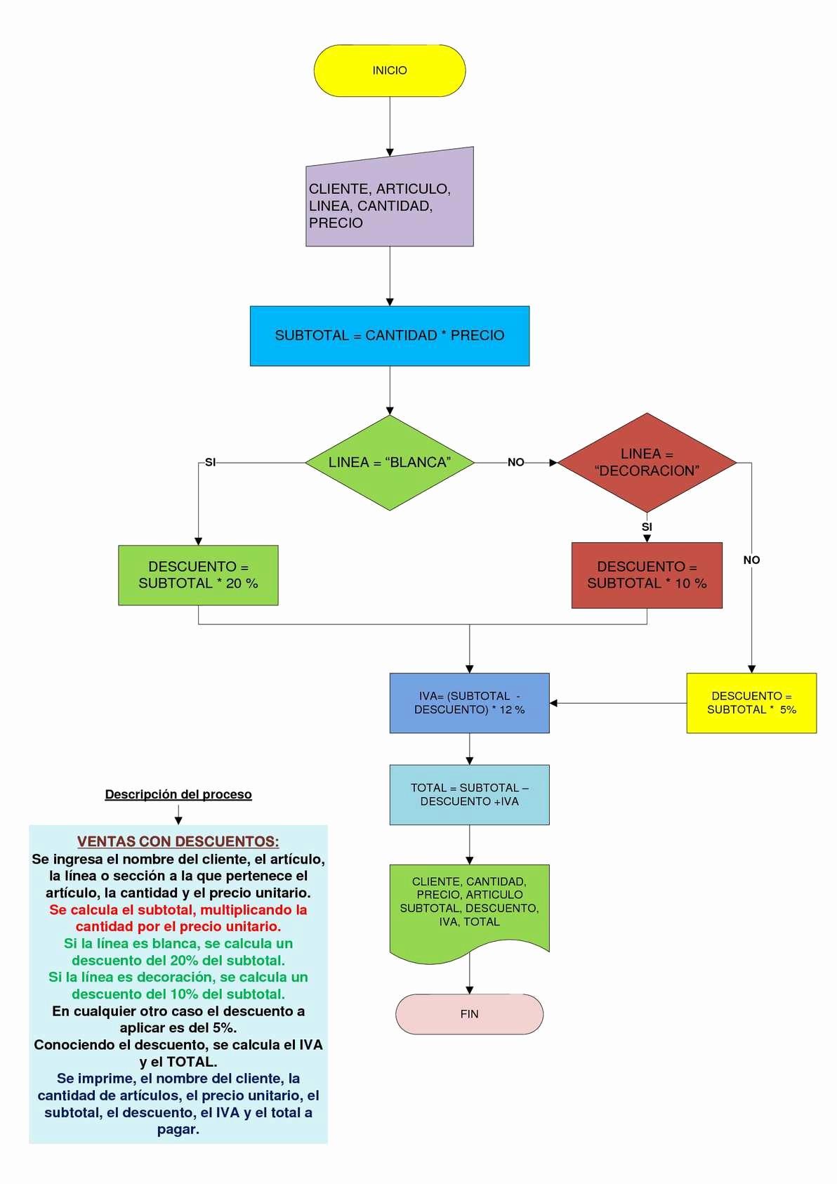 Diagramas De Flujo En Excel Inspirational Calaméo Diagrama De Flujo Básico