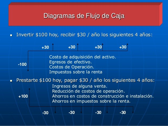 Diagramas De Flujo En Excel Inspirational Diagrama De Flujo De Caja