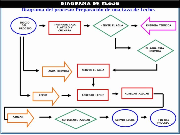 Diagramas De Flujo En Excel Inspirational Diagrama De Flujo1