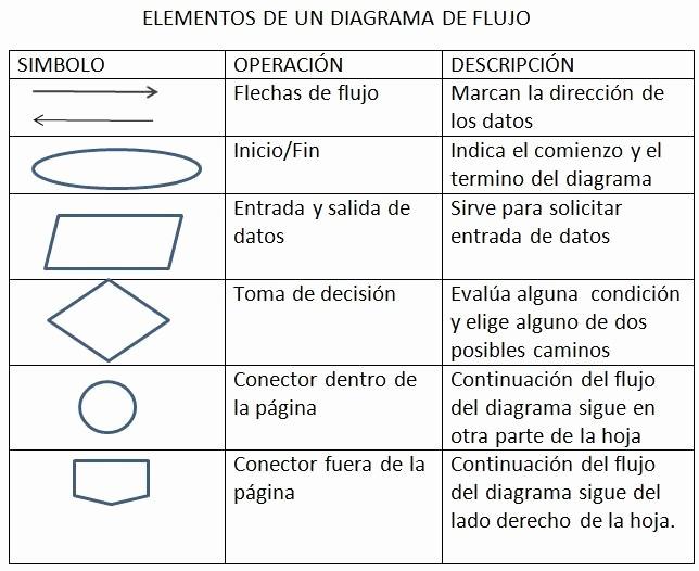 Diagramas De Flujo En Excel Inspirational Diagrama Flujo Preescolar 2015