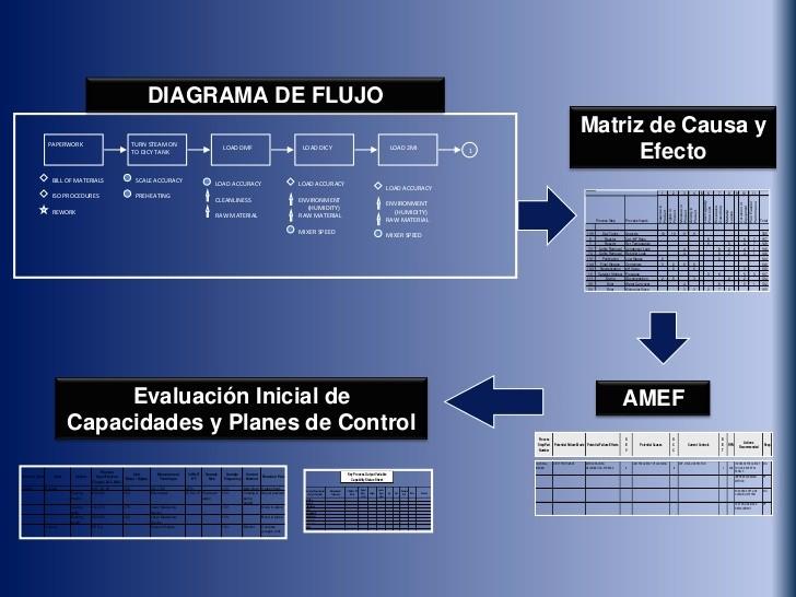 Diagramas De Flujo En Excel Inspirational Diagramas De Flujo