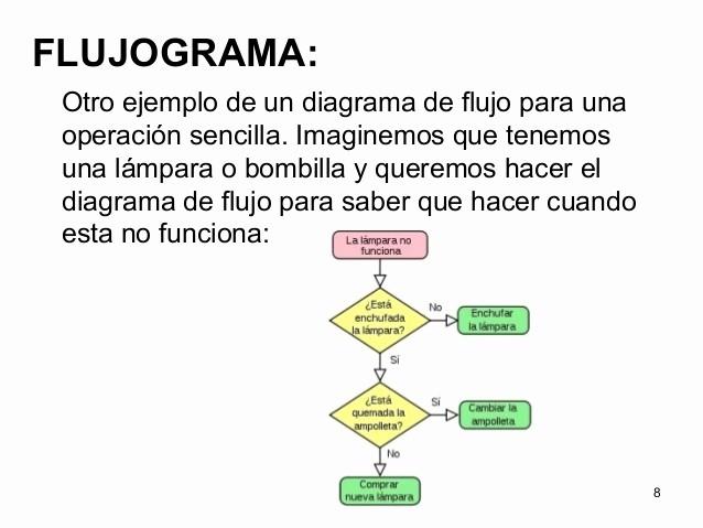 Diagramas De Flujo En Excel Inspirational Diagramas De Flujo Y Algoritmos